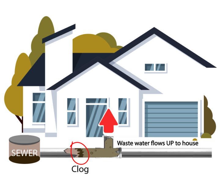 Clogged sewer drain line cleaning plumbing services Miami-Dade, Broward and Palm Beach County